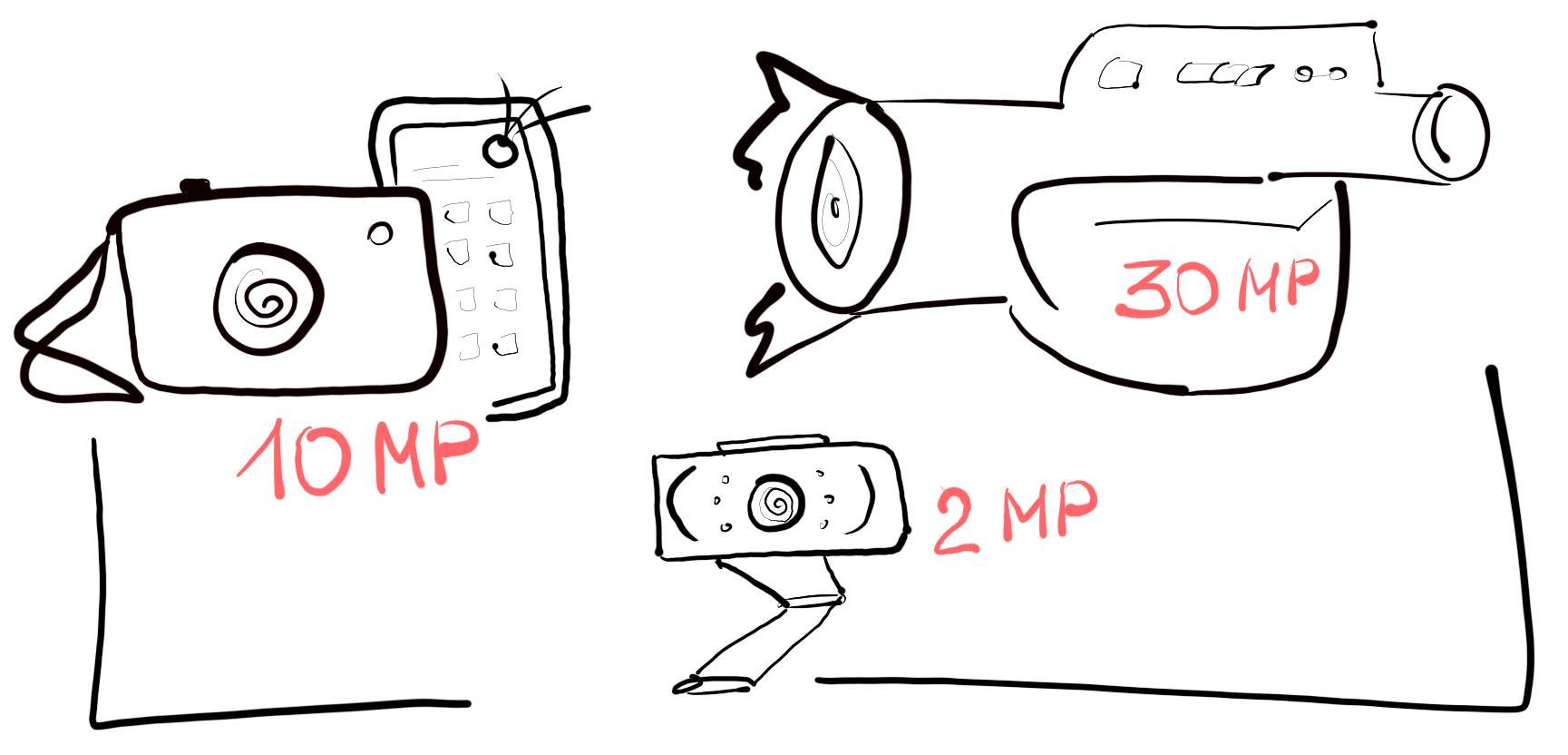 megapixels camera